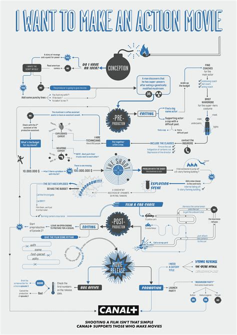 flowchart html 3 flowcharts on how to make an animated and horror