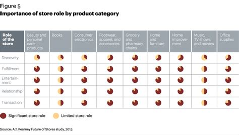 importance of store by product category