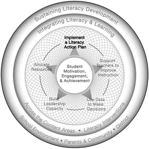 literacy essentials engagement excellence and equity for all learners books develop and implement a schoolwide literacy plan