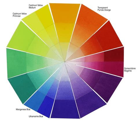 color wheel for just six paints the almost primary approach to a