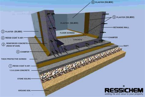 waterproofing system for basements and underground tank