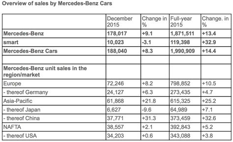 mercedes sales by country mercedes sets new sales records worldwide
