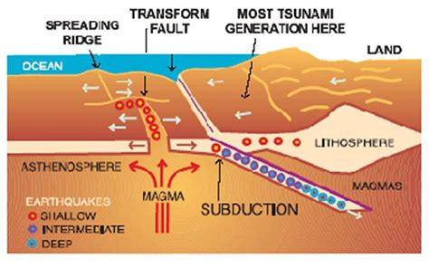 earthquake theory asian tsunami imagery