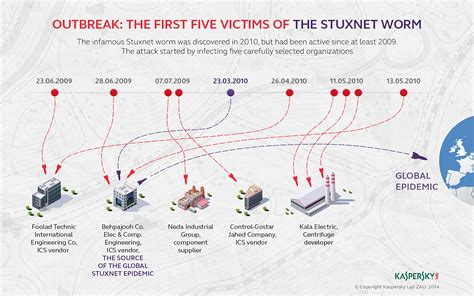 stuxnet worm infected high profile targets before hitting