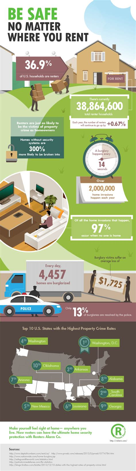 adt home security infographic