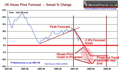 house price crash us housing market crash images