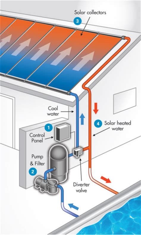 Solar Pool Heater Plumbing Diagram by How Much Does It Cost To Run A Solar Pool Heater Solar