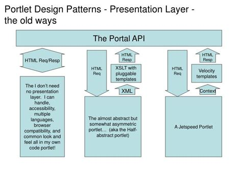 design pattern xslt ppt grid portals putting the user interface on the grid