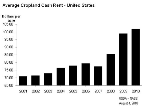 average rent us average rent in us average rent 1 700 for a two bedroom