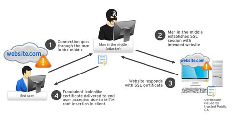 in the middle attack diagram extended validation certificates warning against mitm
