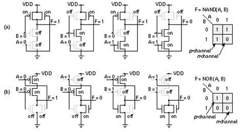 cmos transistor and gate edacafe asics the book