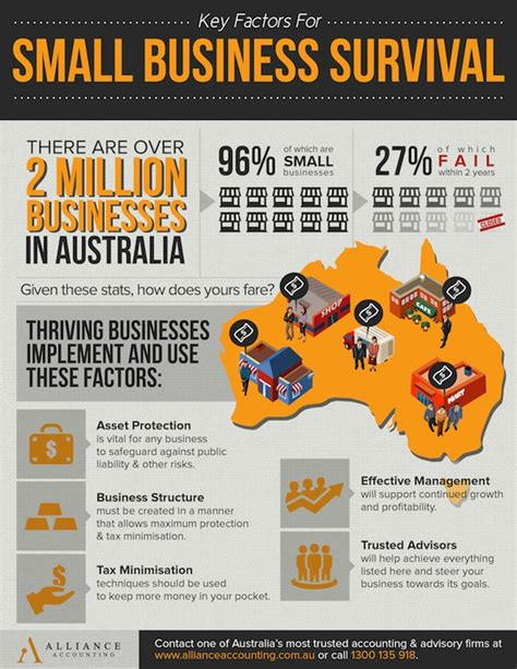 Small Home Business Australia Find The Best Business Accounting Adviser In Sydney