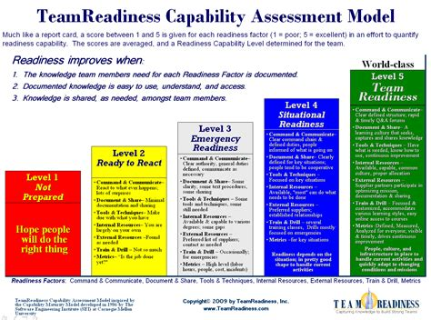 Capability Assessment Model Pictures To Pin On Pinterest Pinsdaddy Capability Assessment Template