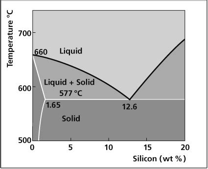 aluminum silicon phase diagram september 171 2010 171 welcome to aluminium brazing