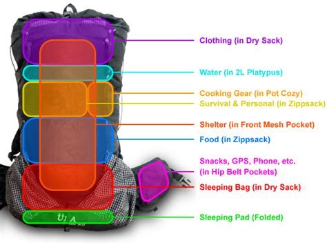 Tips On Packing For A Hiking Trip by My Current Backpacking Gear List 12 2 Lb Base Weight