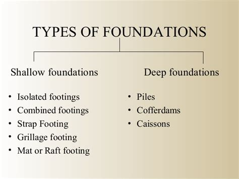 type of foundation types of foundation