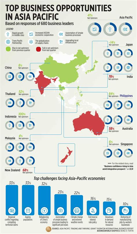 Top Mba In Asia by Top Business Opportunities In Asia Pacific