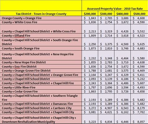 Orange County Nc Property Tax Records Search Chapel Hill Property Taxes How Much Are Property Taxes In Chapel Hill Nc