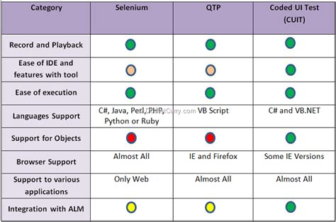 Comparison Of Automated Testing Tools Coded Ui Test Selenium And Qtp Dotnetcurry Automation Test Plan Template For Qtp