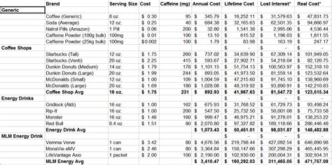 How Much is Your Caffeine Costing You?   Lazy Man and Money