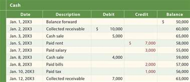 Excel Formula Credit Debit Balance Accounts Debits And Credits Principlesofaccounting