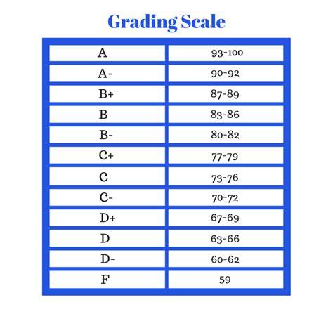 Elementary Letter Grade Scale