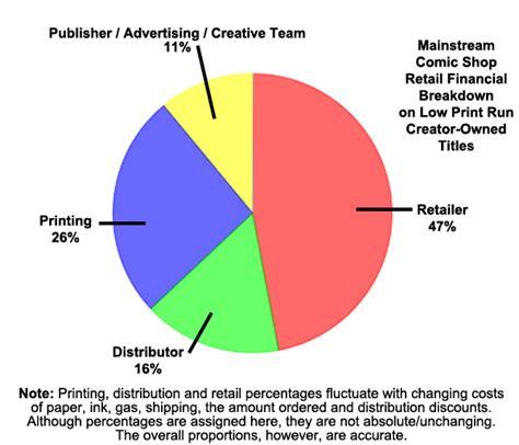 paper boat drinks rate royalty percentage for comics making comics dotcom