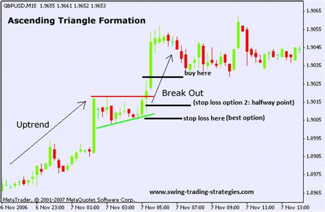 chart pattern trading system ascending triangle pattern swing trading system explosive