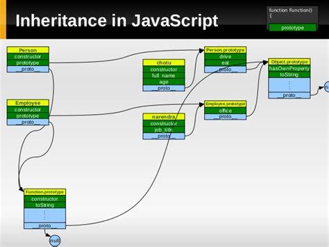 javascript prototype pattern vs module javascript inheritance constructor phpsourcecode net