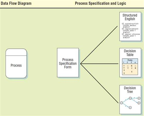 process specification template images templates design ideas