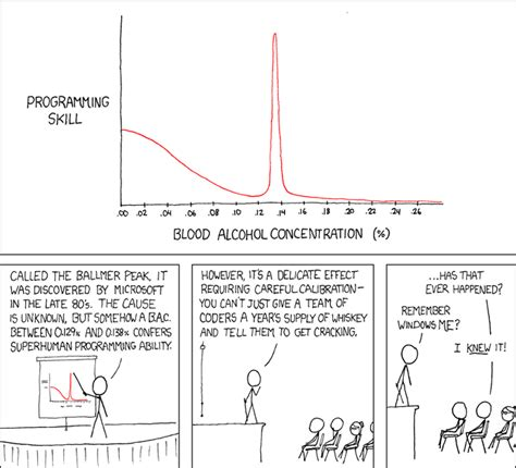 xkcd my business idea inside the ballmer peak a thon the boozy hackathon with