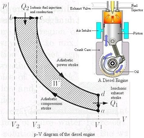 steam engine pv diagram thermodynamics