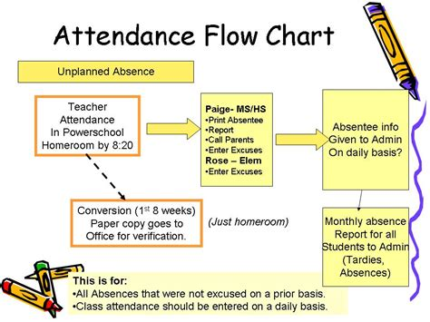 school attendance flowchart school attendance flowchart flowchart in word