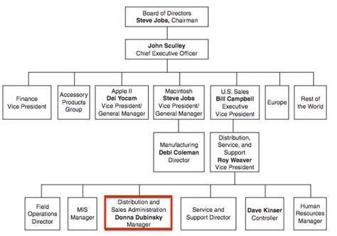 apple organizational structure apple organizational chart of their leaders pictures to