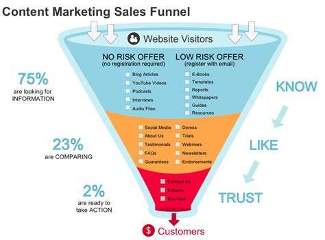 sales funnel the content marketing sales funnel shows how you can use