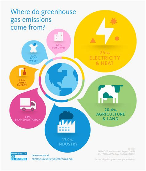 global greenhouse gas emissions by source where do greenhouse gas emissions come from university