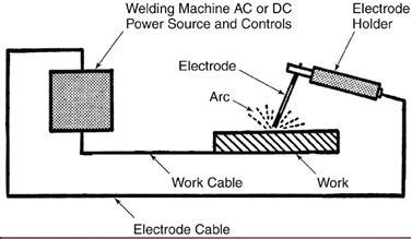 Busur Las Listrik las busur listrik apa untung ruginya pakai las ini cv hill machinery