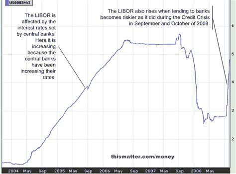 libor banks list interbank offered rate libor