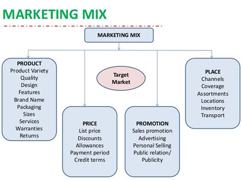 Advertising And Promotion1 advertising sales promotion