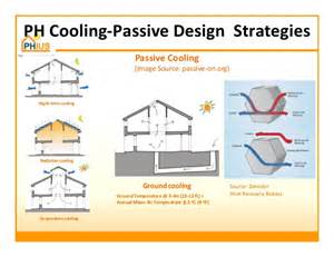 passive house principles for humid climates