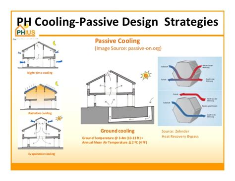 passive cooling house design passive house principles for hot humid climates