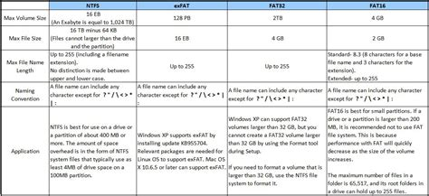format exfat dos what is the difference between ntfs exfat fat32 and