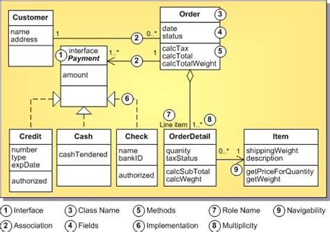 diagramme de classe java en ligne d 233 finition des diagrammes de classes uml 1 5 rad studio