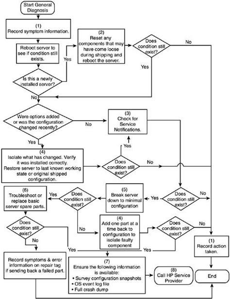 boot failure troubleshooting flowchart troubleshooting proliant windows server 2003 on