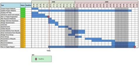Project Timeline Spreadsheet by Daniel Clarkson S Fyp Website Project Timeline