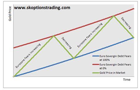 quantitative easing diagram trading gold and its eurozone crisis premium the market