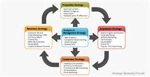 Digital Marketing Strategy Template by Marketing Strategy Template Digital Marketing Strategy