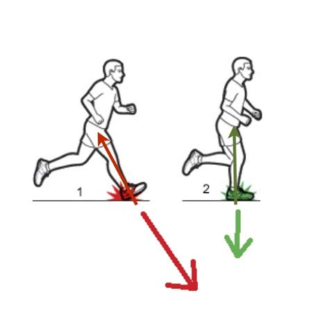 mejorar oscilacion vertical am training encuentra tu cadencia ideal