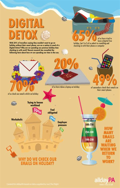 Digital Detox Statistics by Digital Detox Small Biz Daily