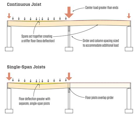 design criteria for beams continuous vs single span joists jlc online framing